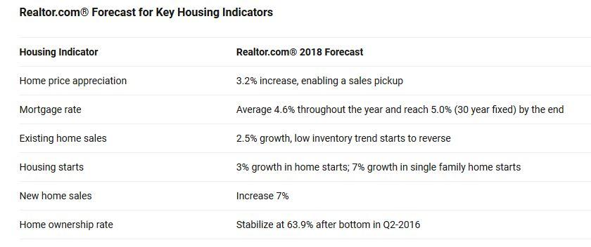 realtor stats